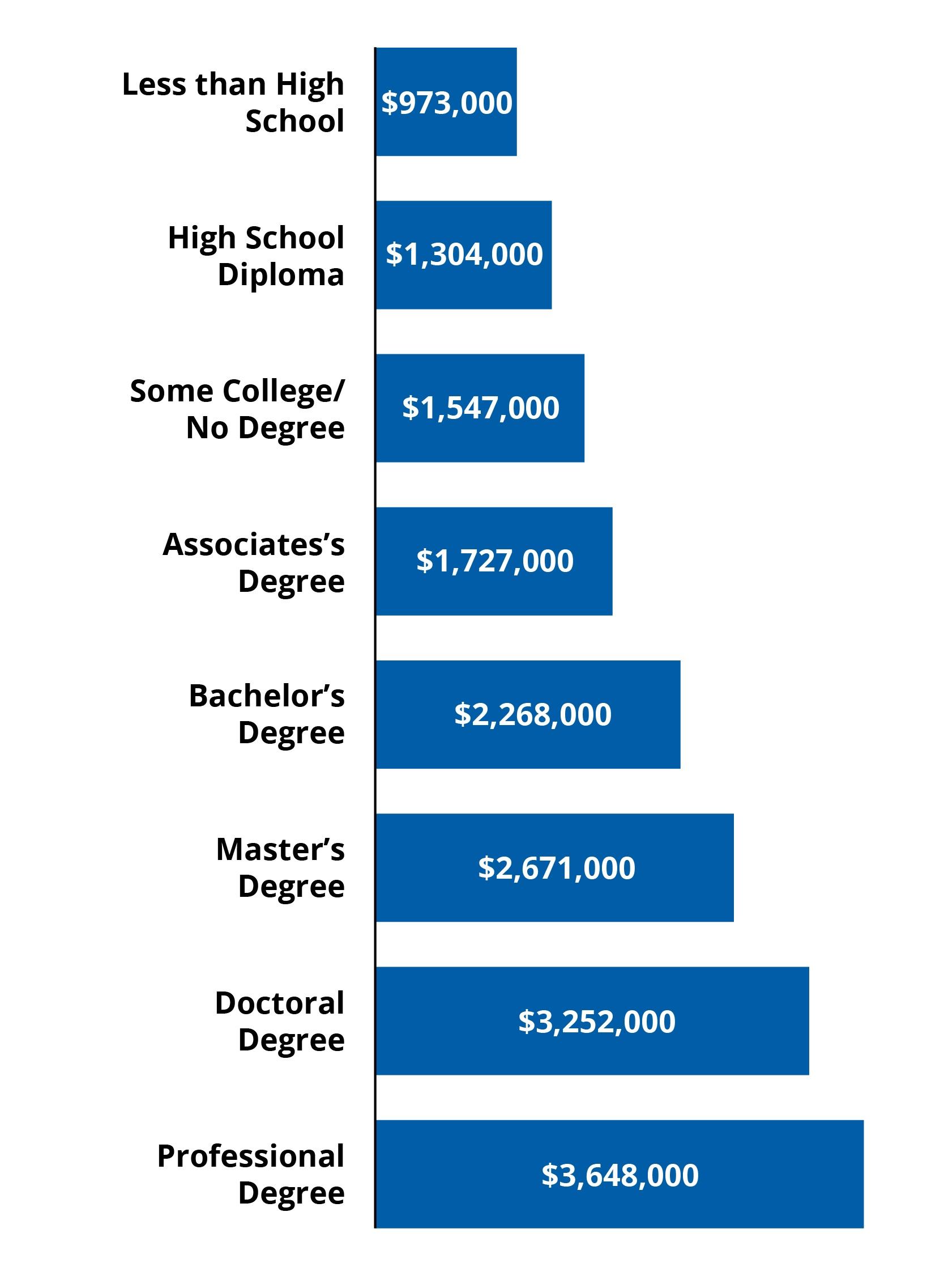 Salary Graph